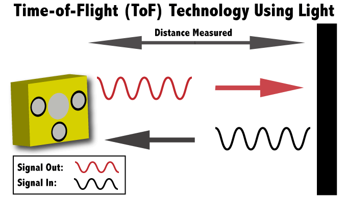 Terabee Sensors Modules Time of Flight principle
