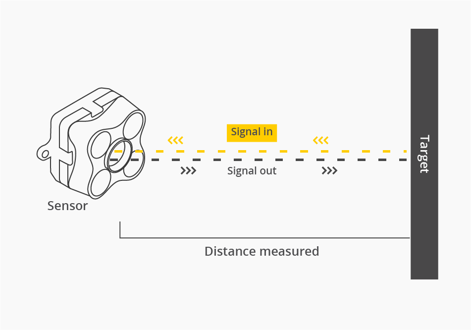 Time Of Flight Principle distance sensor