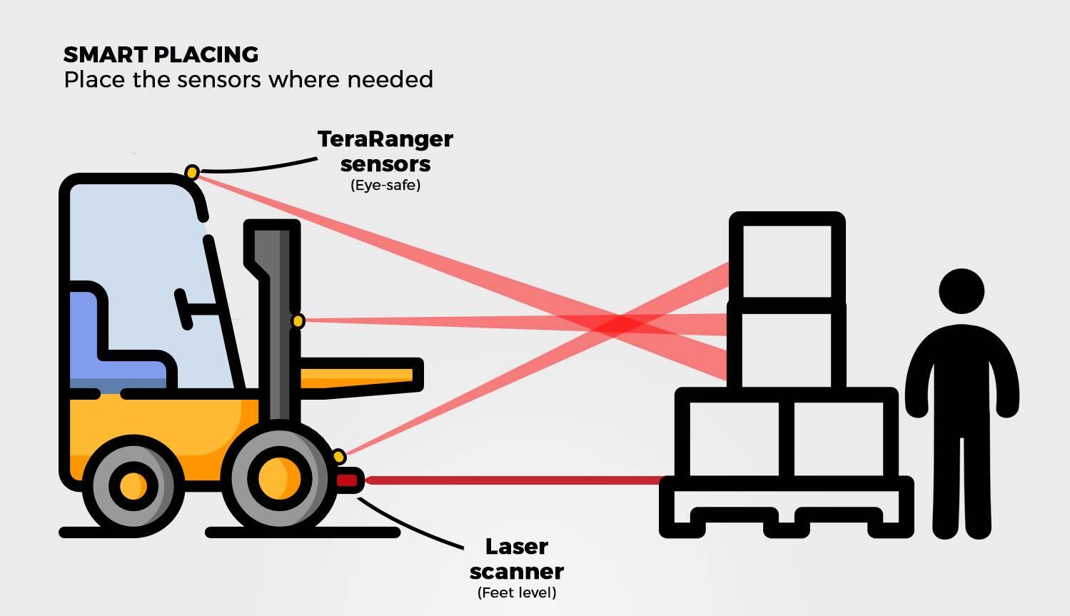 sensor placement on mobile robotics
