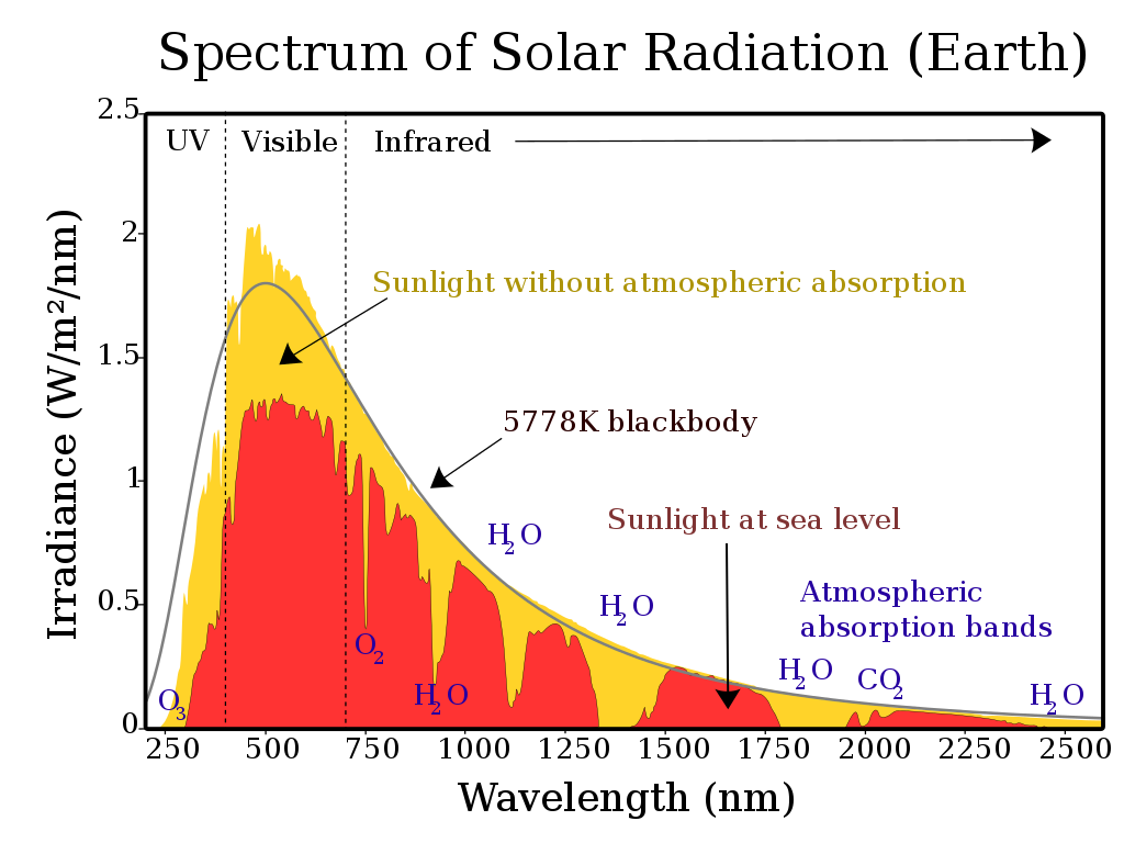 Spectrum Of Solar Radiation Terabee