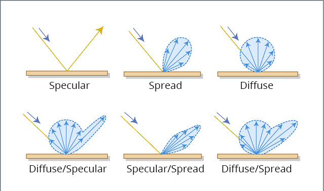 Time Of Flight Types Of Light